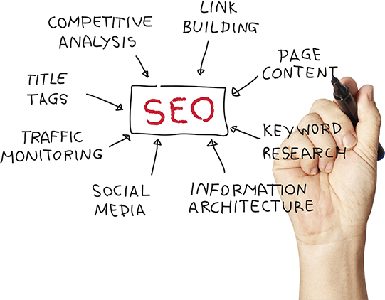 SEO, Link Building, Page Content, Web Traffic Monitoring, Title Tags by Orange County Digital Marketing Company iGeekTeam